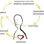 Невроз и причины. Симптомы невроза. Принципы лечения невроза