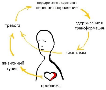 Невроз причины